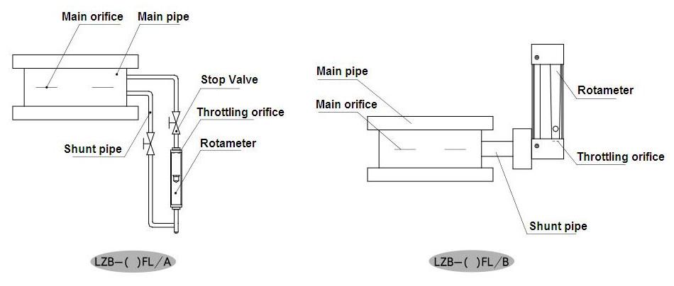 lzb g rotary shunt flow meter