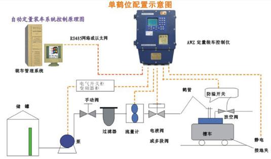 ETO9088定量装车控制系统